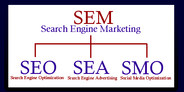 Search Engine Marketing sur WordPress